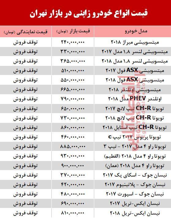 قیمت خودرو ژاپنی در بازار تهران