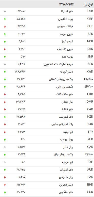 نرخ ۴۷ ارز بین بانکی در ۱۶ آذر / کاهش قیمت ۱۶ ارز دولتی + جدول