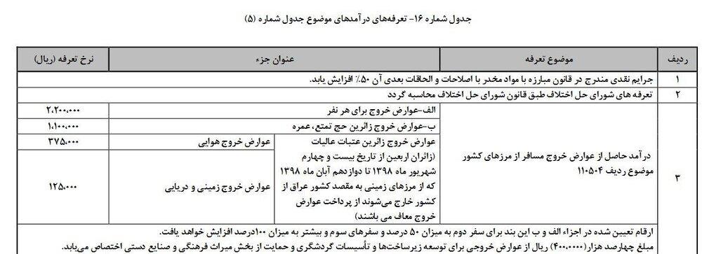 روحانی: پروژه دشمن برای شکست اقتصاد ایران را ناکام گذاشتیم / بودجه سال آینده، بودجه استقامت و مقابله با تحریم خواهد بود/ خبر خوش درباره حقوق کارمندان در سال ۹۹