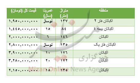 قیمت آپارتمان در منطقه زعفرانیه و اکباتان تهران +جدول