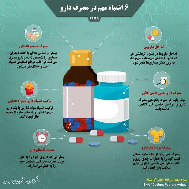 اینفوگرافی|شش اشتباه مهم در مصرف دارو