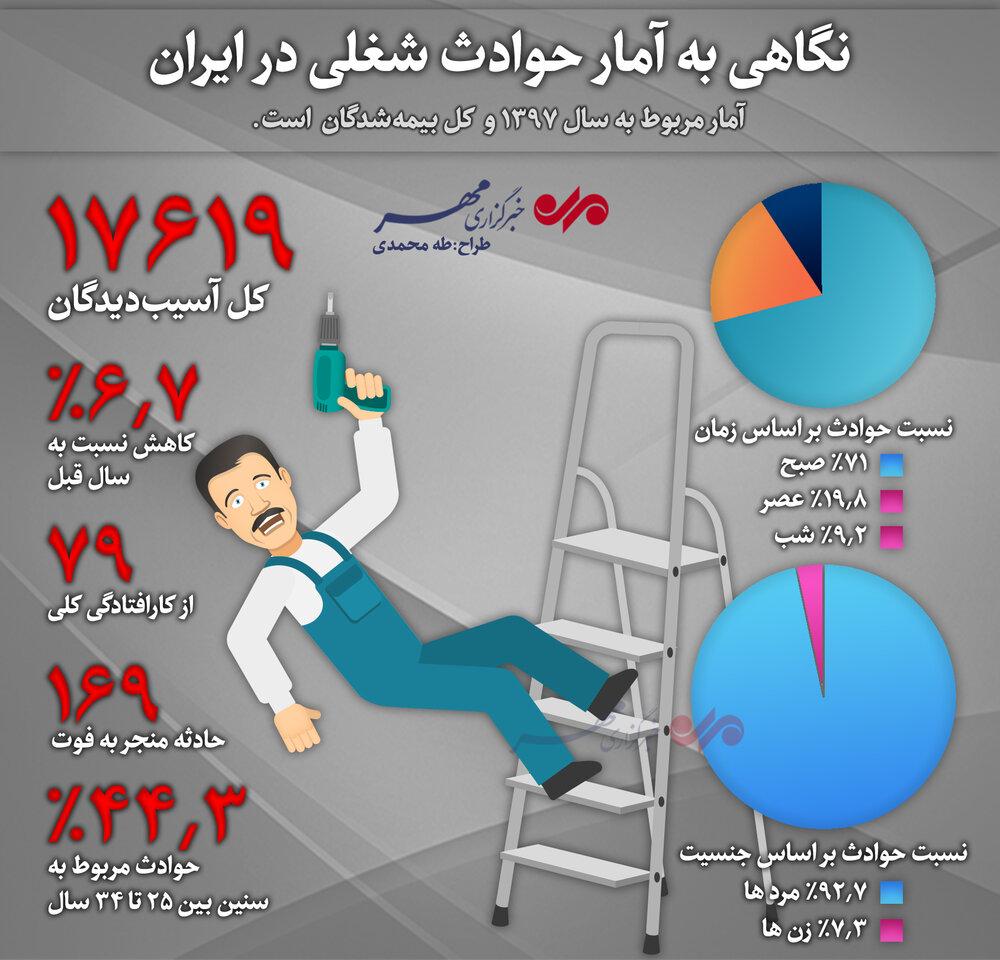 اینفوگرافیک|نگاهی به آمار حوادث شغلی در ایران (سال ۱۳۹۷)