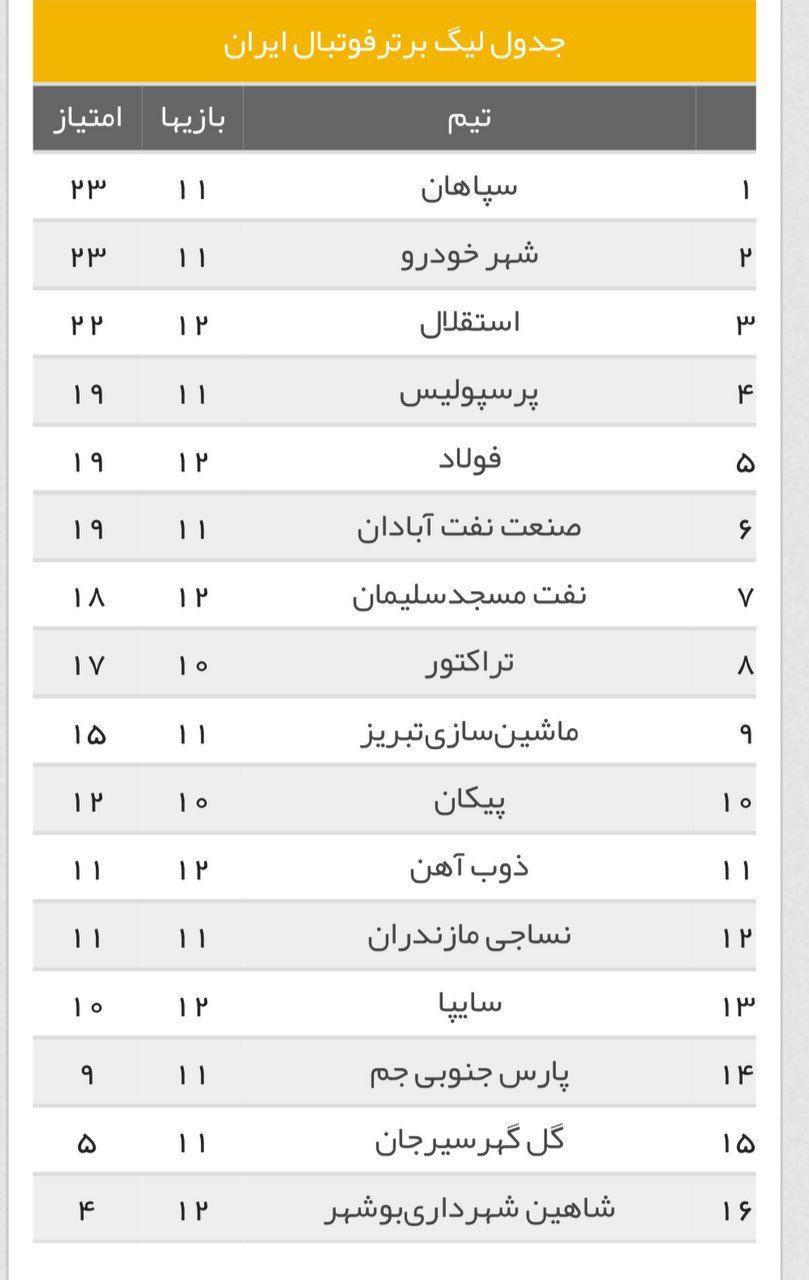 جدول لیگ برتر فوتبال در پایان بازیهای امروز ۱۰ آذر ۹۸