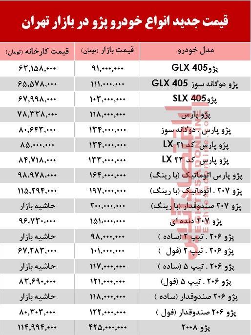 قیمت خودروهای پژو در بازار فروردین ۹۹