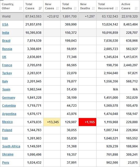 آمار کرونا در انگلیس باز هم رکورد زد/ ابتلای بیش از ۶۹۳۰۰۰ نفر در ۲۴ ساعت گذشته +جدول تغییرات