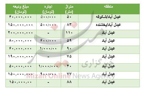 مظنه رهن و اجاره آپارتمان در عبدل آباد+ جدول