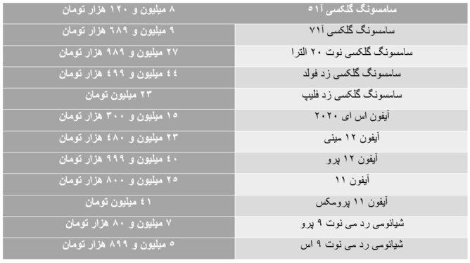 ریزش قیمت ارز نتوانست ترمز افزایش قیمت موبایل را بکشد+جدول قیمت