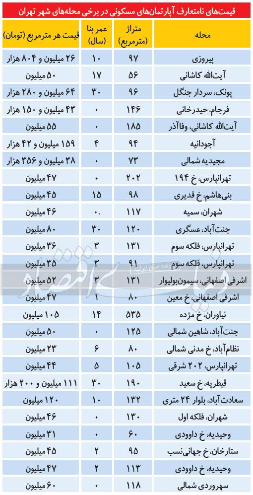 قیمت های نامتعارف آپارتمان در مناطق مختلف تهران