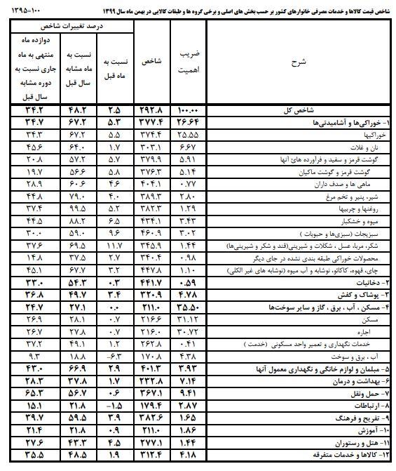 افزایش قیمت خوراکیها در بهمنماه/ قندو شکر در یک ماه ۱۱.۷ درصد گران شد+جدول