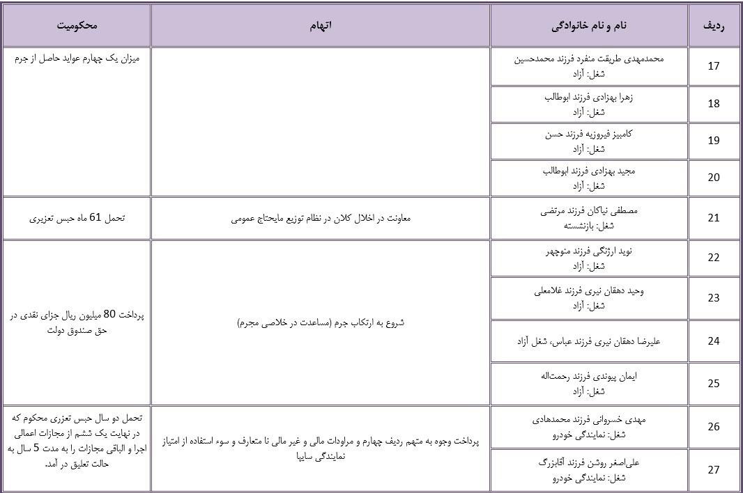 جزئیات محکومیت دو نماینده مجلس و سایر اخلالگران حوزه خودرو