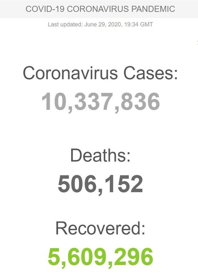 شمار مبتلایان به ویروس کرونا در جهان از مرز ۱۰ میلیون نفرگذشت/ ثبت بالاترین رکورد مرگ و میر در ایران