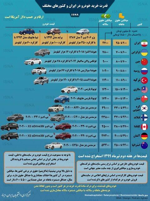 اینفوگرافی / مقایسه قدرت خرید خودرو در ایران و کشورهای مختلف