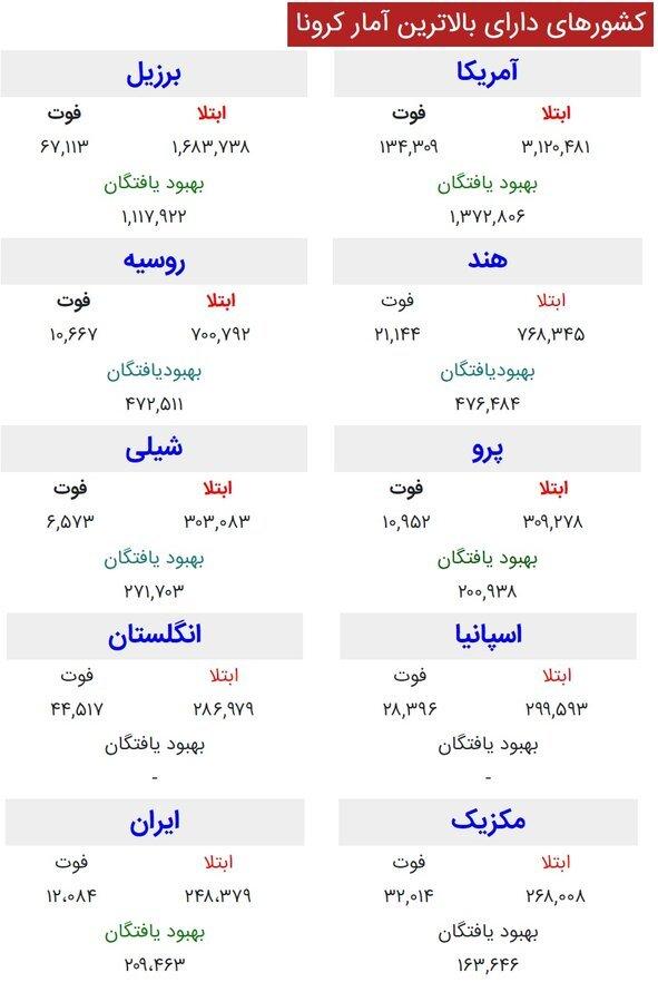 تعداد مبتلایان به «کرونا» در جهان از مرز ۱۲ میلیون نفر گذشت/۹ استانِ ایران در وضعیت قرمز