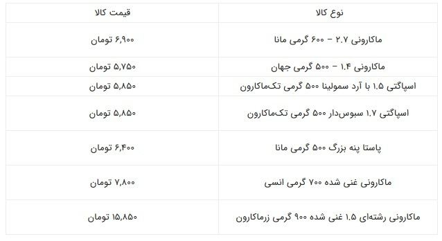 قیمت ماکارونی در بازار + جدول