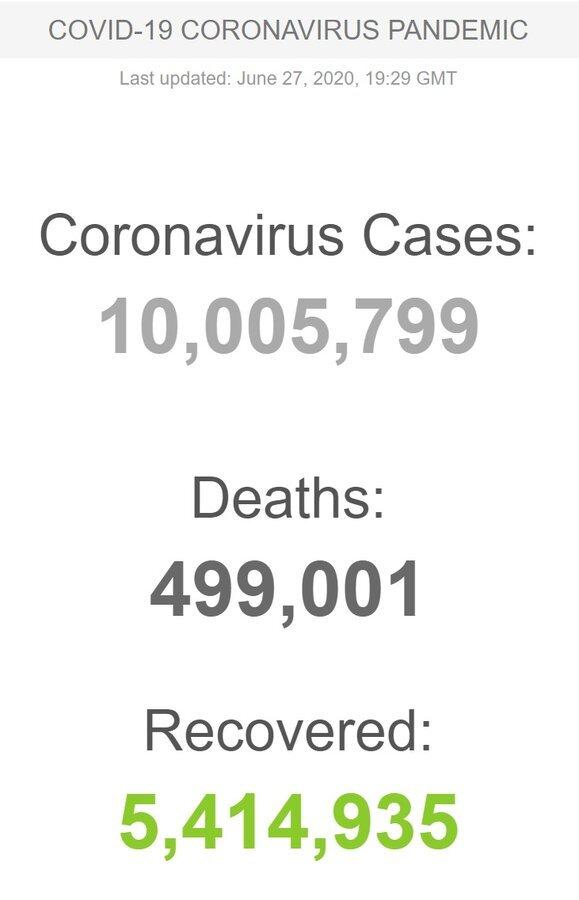 شمار مبتلایان به کرونا در جهان از مرز ۱۰ میلیون نفر گذشت / ایران در رتبه ششم فوتیهای روزانه/ وضعیت قرمز در۵ استان ایران