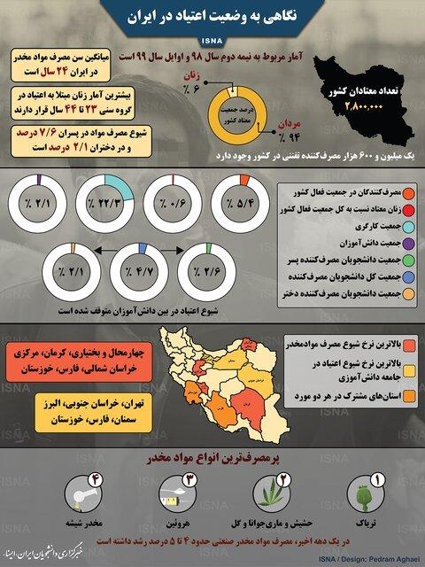 اینفوگرافی / نگاهی به وضعیت اعتیاد در ایران