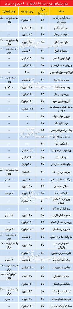 قیمت اجاره آپارتمانهای زیر ۶۰ متر در تهران + جدول