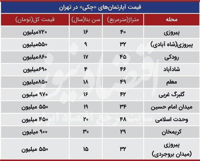 قیمت آپارتمانهای «چکی» در تهران + جدول