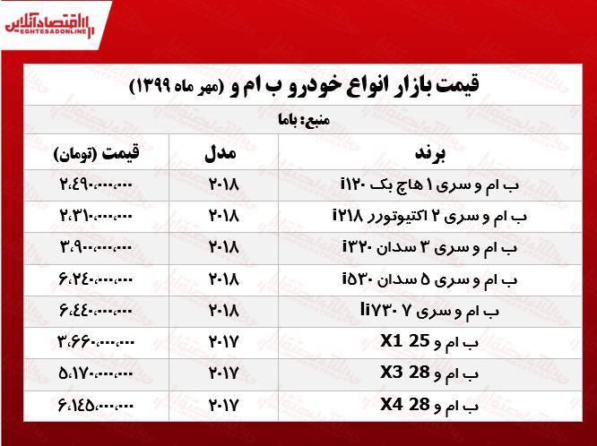 قیمت روز انواع ب. ام و در بازار + جدول