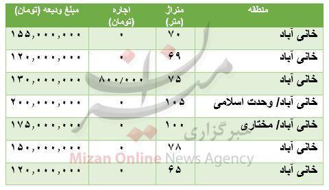 قیمت رهن و اجاره آپارتمان در خانی آباد + جدول