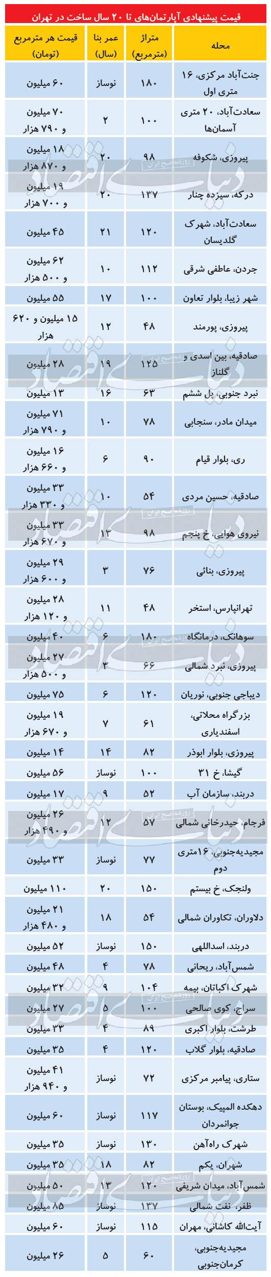 قیمت آپارتمانهای زیر ۲۰ سال ساخت در مناطق مختلف تهران + جدول