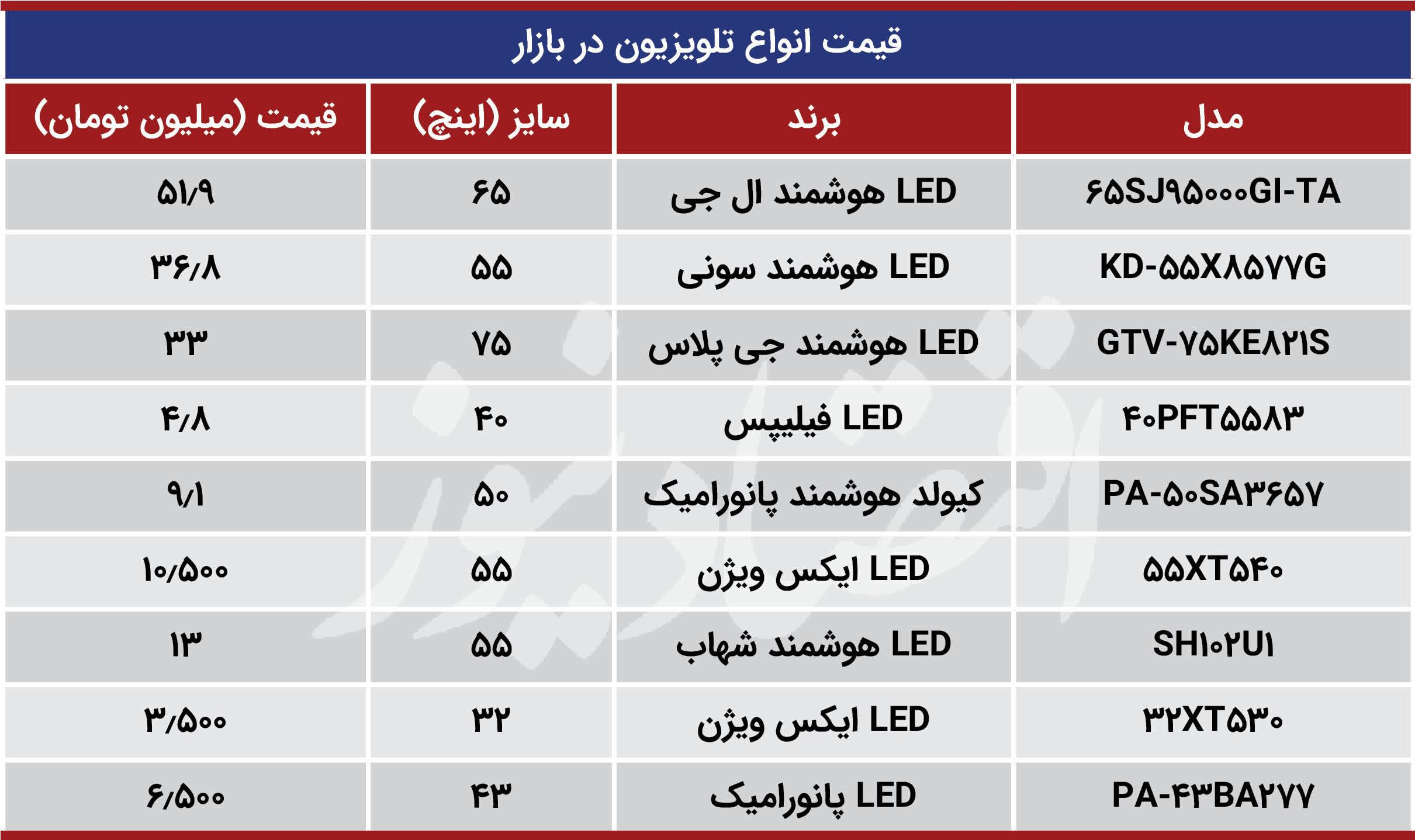 ارزانترین تلویزیون موجود در بازار چند؟ + جدولا