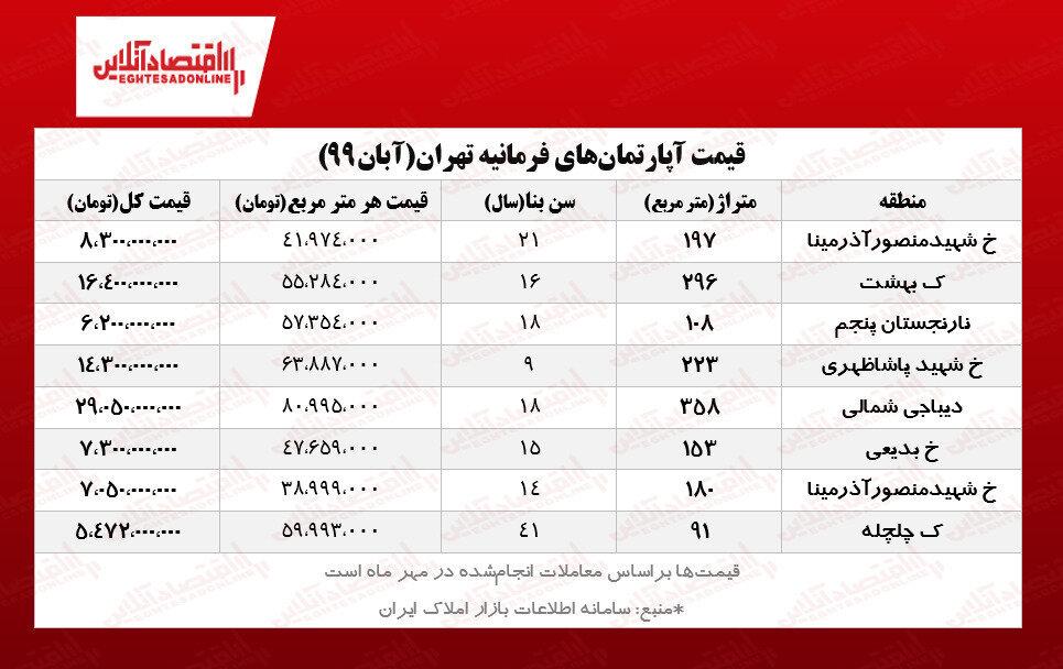تازهترین قیمت آپارتمان در فرمانیه+ جدول