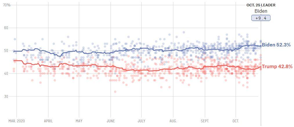 نتایج لحظهای نظرسنجیها درباره انتخابات آمریکا چه میگویند؟