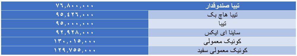قیمت جدید ۶ محصول سایپا اعلام شد + جدول