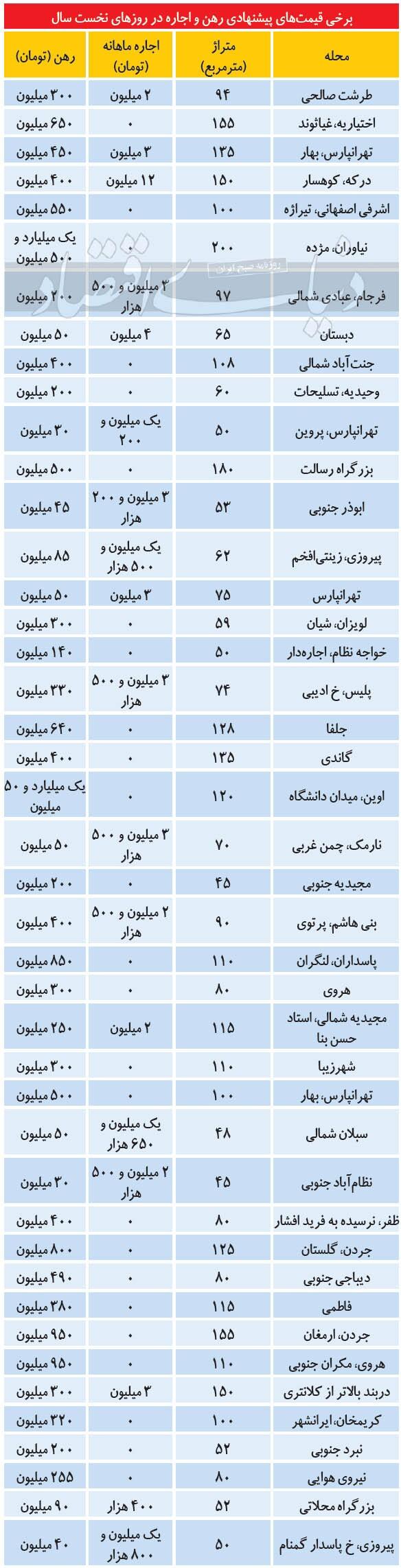 تازه ترین قیمت رهن و اجاره آپارتمان در تهران + جدول