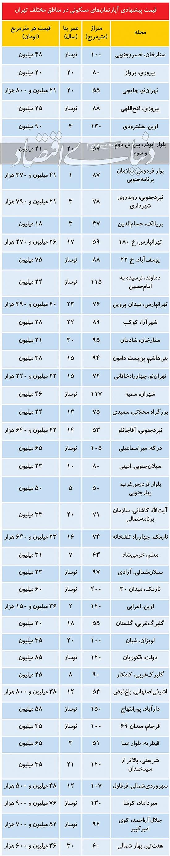 مظنه خرید آپارتمان در مناطق مختلف تهران + جدول