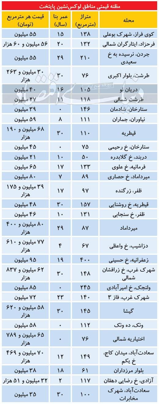 مظنه مسکن در مناطق لوکسنشین پایتخت + جدول