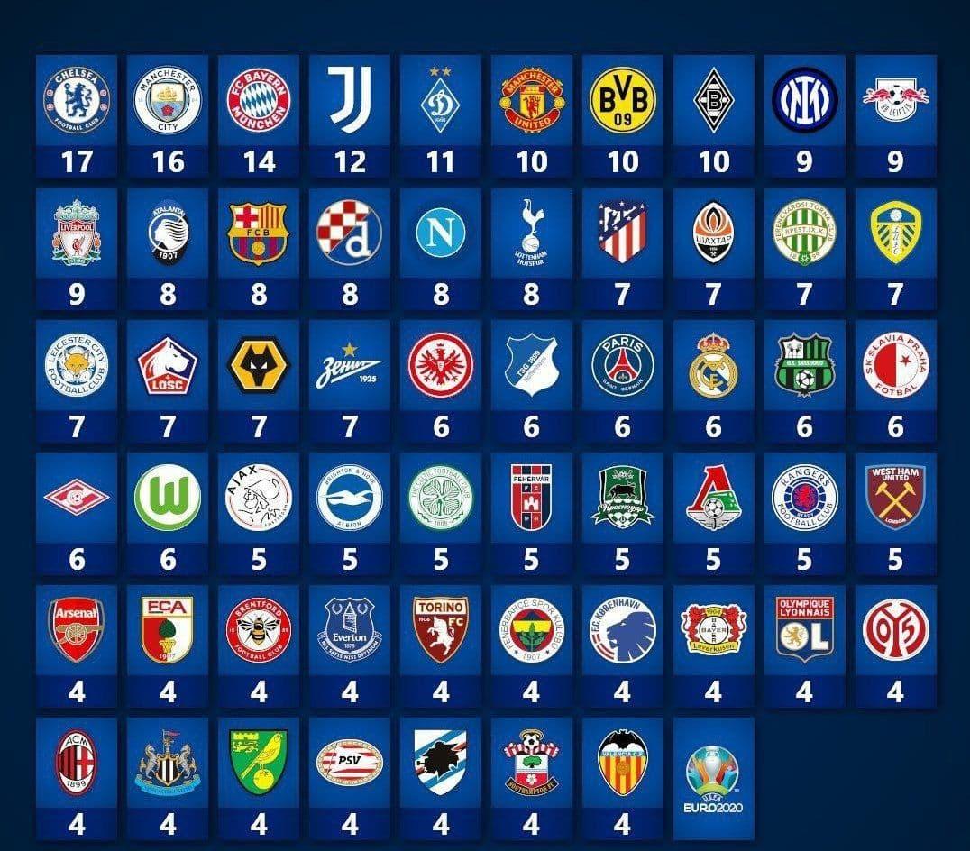 بازیکنان حاضر در یورو بیشتر از چه باشگاهی هستند؟ +عکس