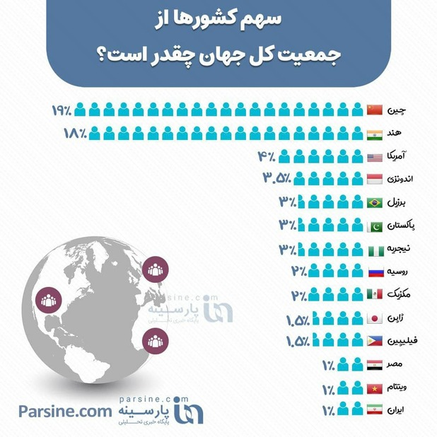 سهم کشورها از جمعیت کل جهان چقدر است؟+اینفوگرافی