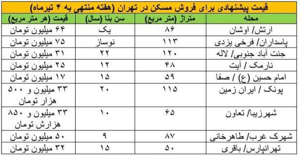 بازگشت حوزه مسکن به دوران «احمدی نژاد» و «قالیباف» +جدول قیمت ها