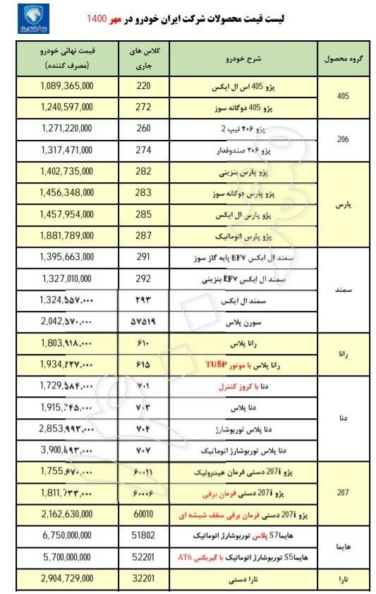 قیمت محصولات ایرانخودرو در مهر ۱۴۰۰ اعلام شد+ جدول و لیست