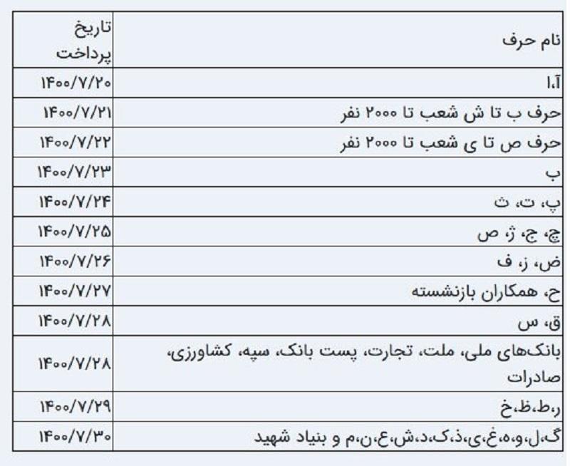 زمان واریز حقوق بازنشستگان تامین اجتماعی مهر ۱۴۰۰ + جدول زمانبندی